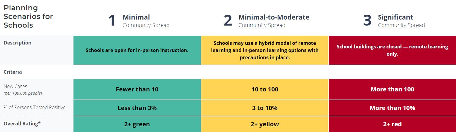 Planning Scenarios for Schools